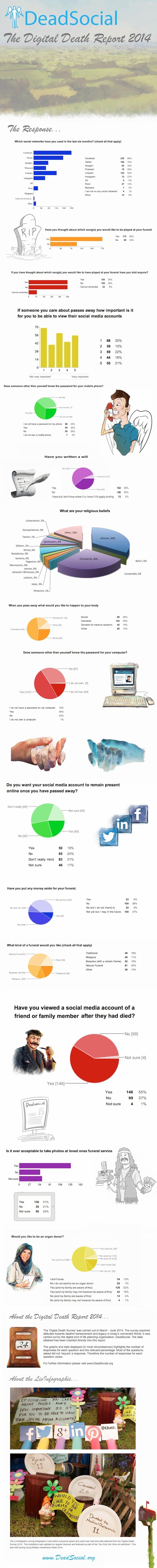 Digital Death Survey Infographic